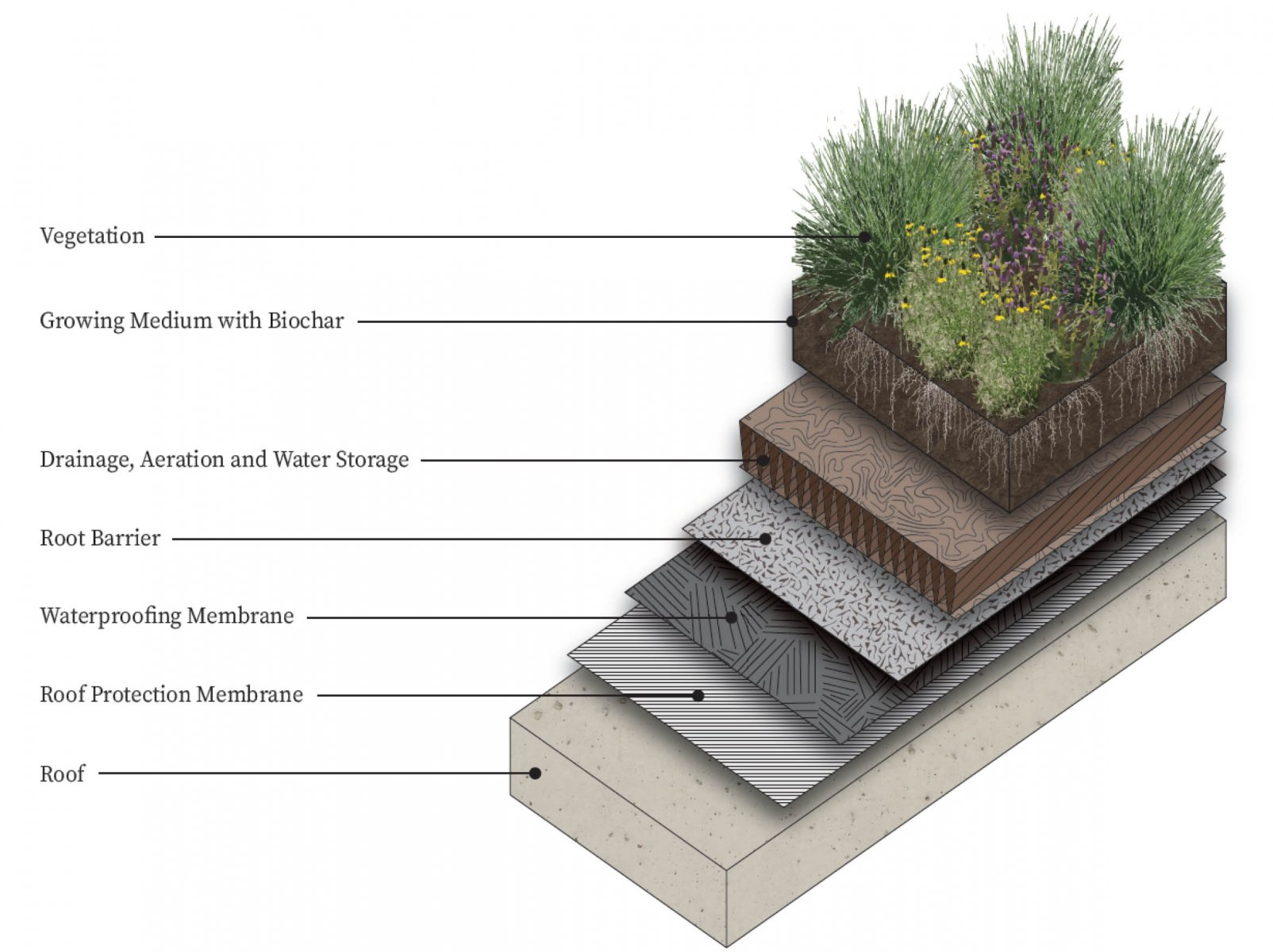 Figure of Green Roof layers