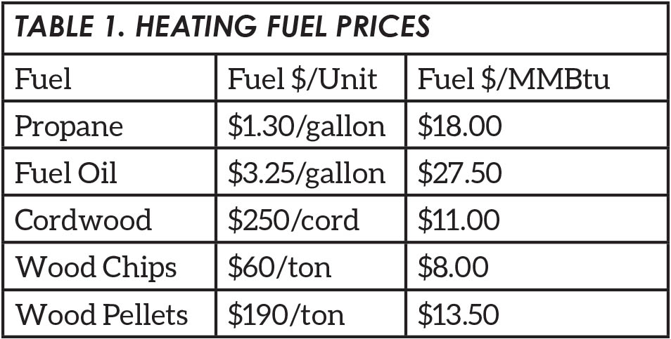 Heating Fuel Prices chart